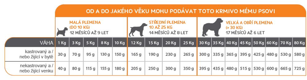 Od a do jakého do jakého věku mohu podávat mému psovi krmivo Mastery Senior