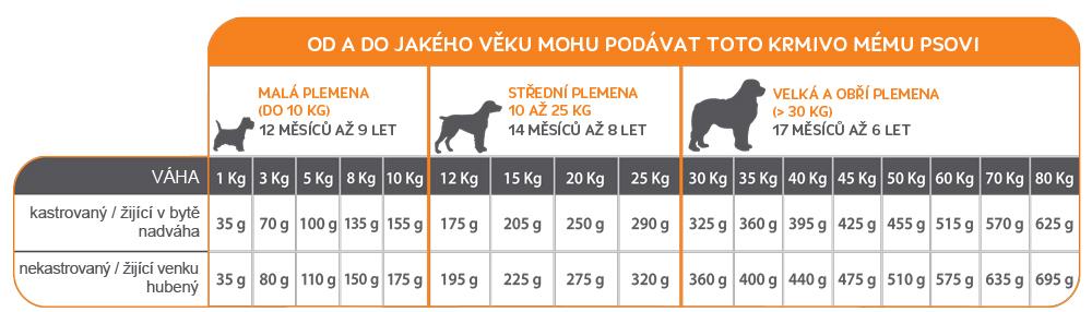 Od a do jakého do jakého věku mohu podávat mému psovi toto krmivo