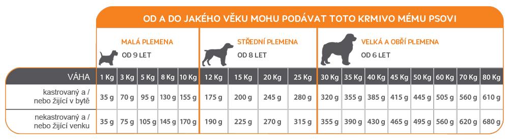 Od a do jakého věku mohu podávat toto krmivo mému psovi